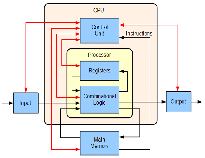 FPGA Architecture Basics — RapidWright 2019 1 1-beta documentation
