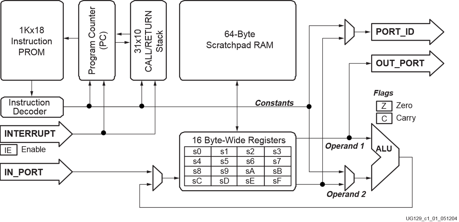 Pre-implemented Modules - Part I — RapidWright 2019 1 1-beta