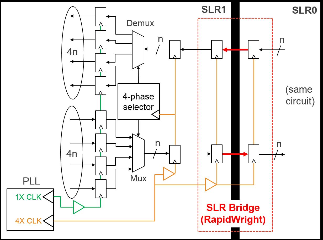 Create and Use an SLR Bridge — RapidWright 2019 1 1-beta